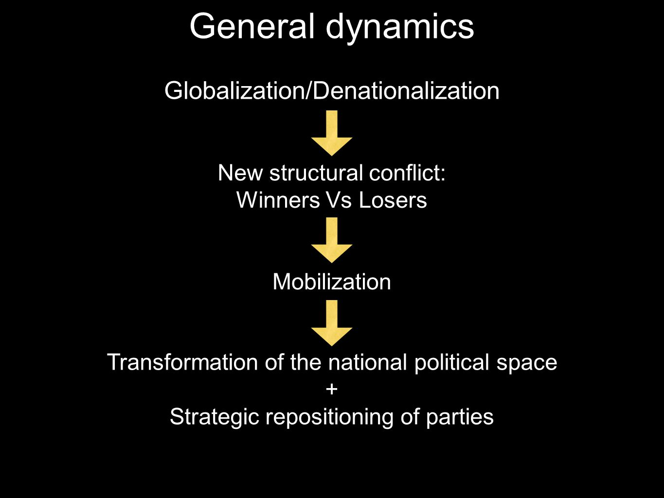 General dynamics Globalization/Denationalization