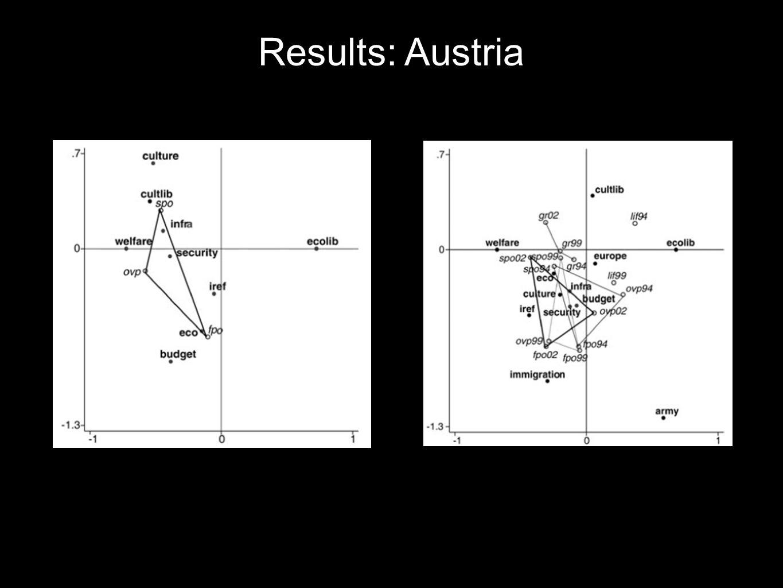 Results: Austria