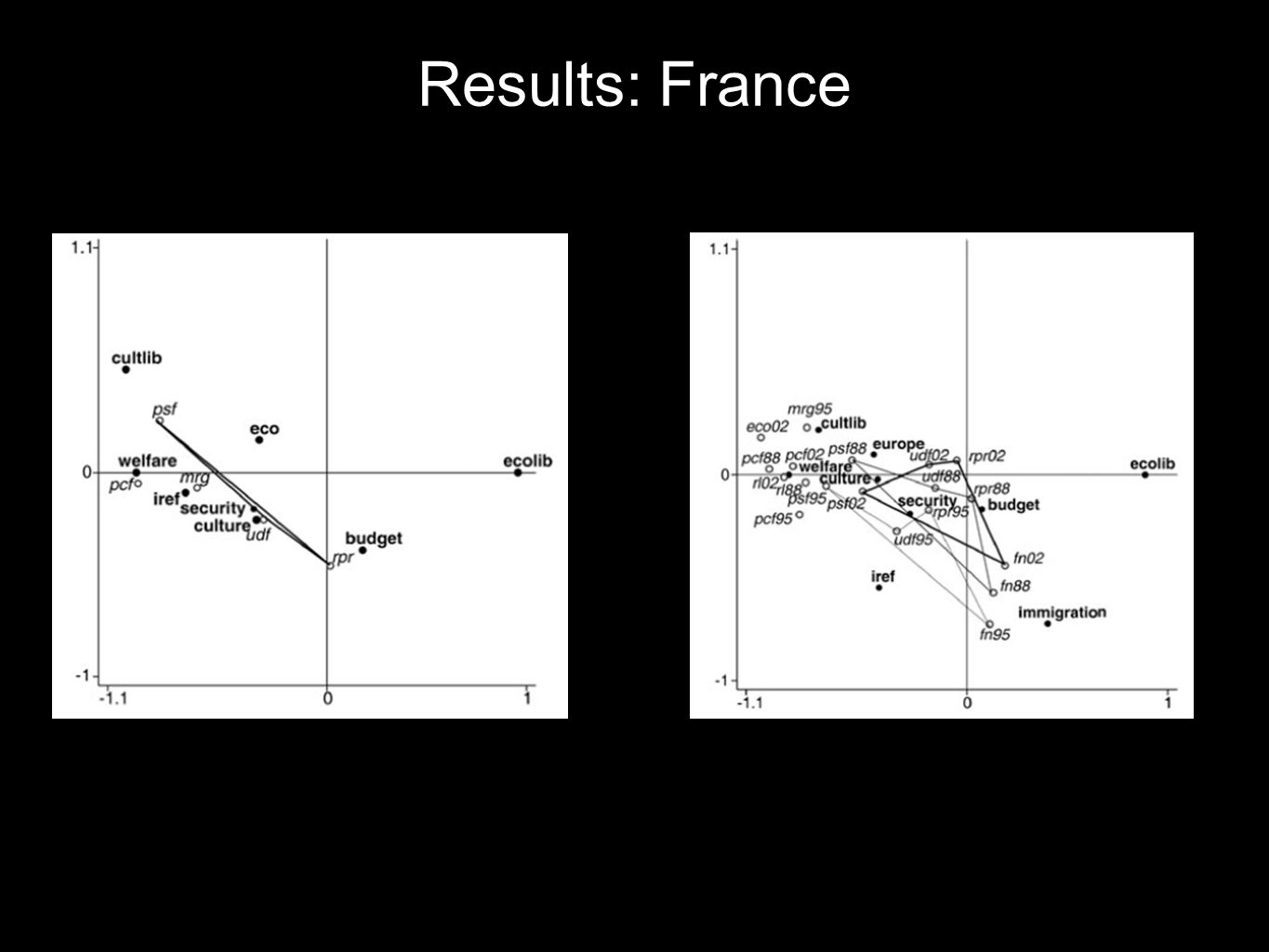 Results: France