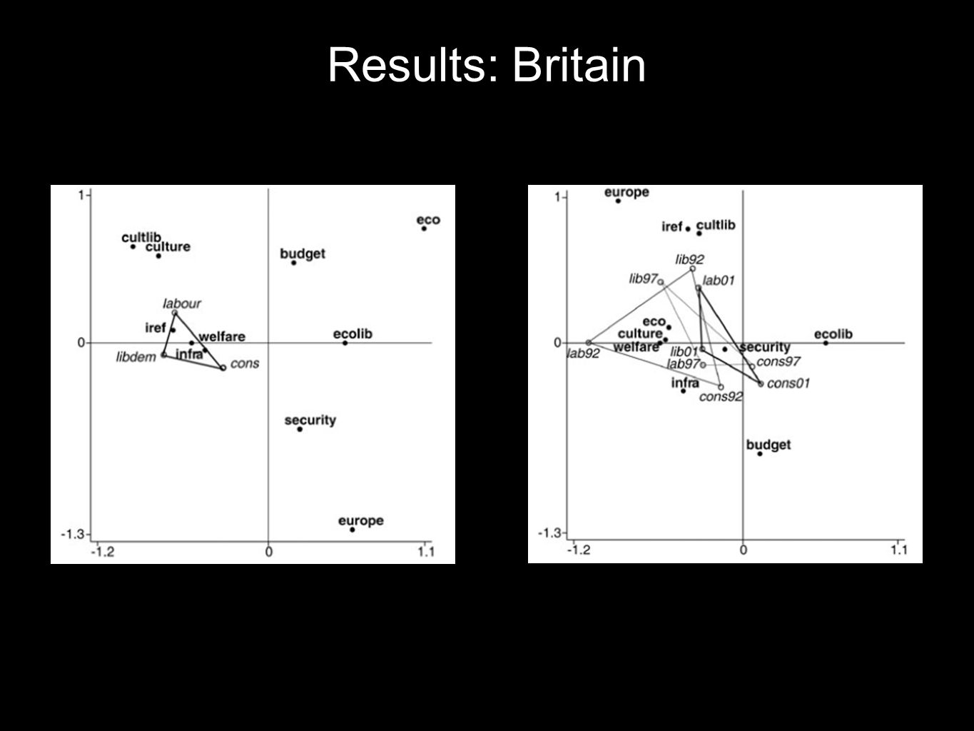 Results: Britain