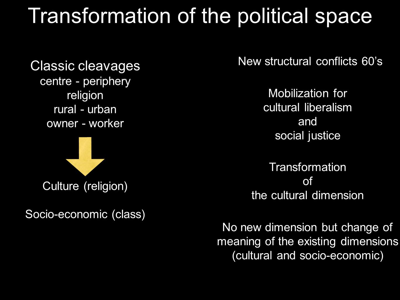 Transformation of the political space