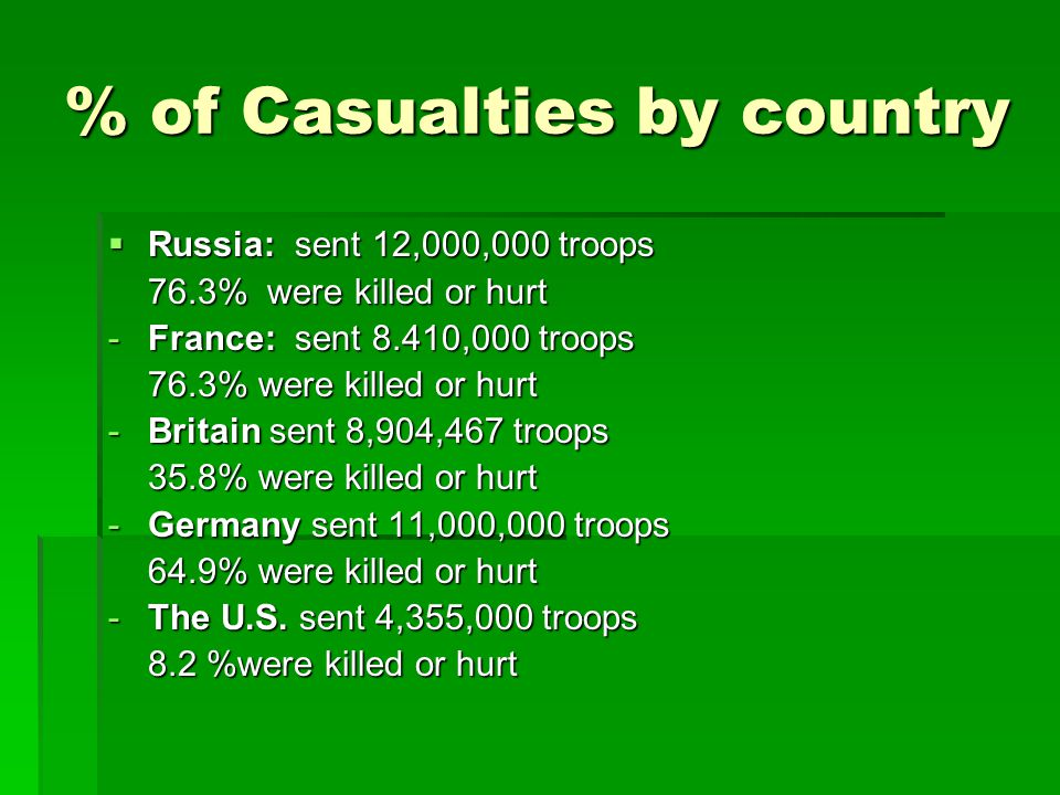 % of Casualties by country