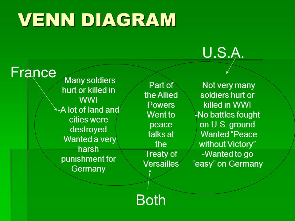 VENN DIAGRAM U.S.A. France Both -Many soldiers hurt or killed in WWI