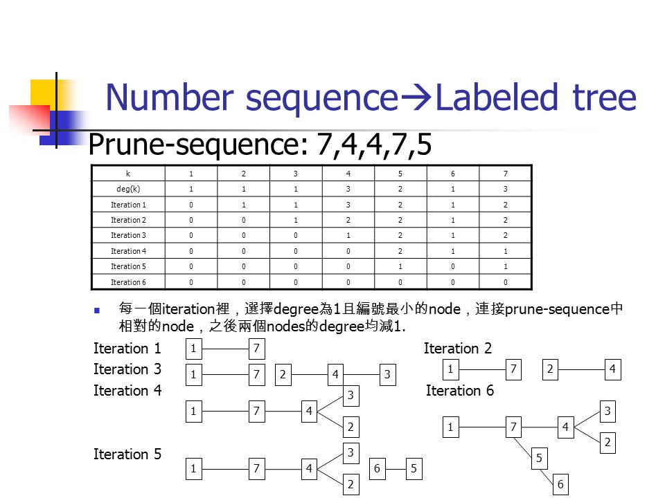 Number sequenceLabeled tree