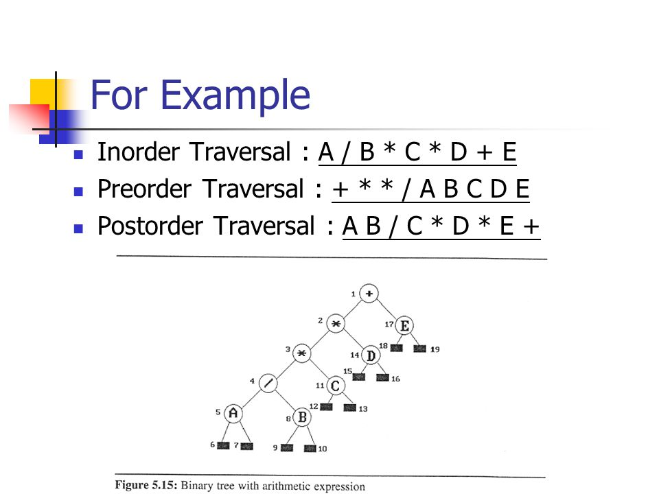 For Example Inorder Traversal : A / B * C * D + E