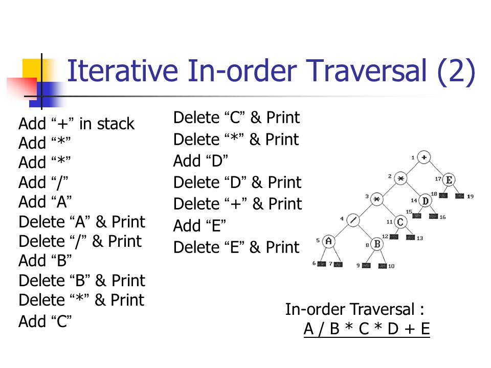 Iterative In-order Traversal (2)