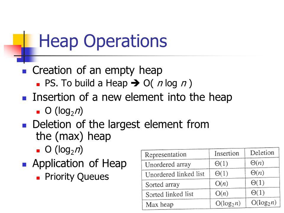 Heap Operations Creation of an empty heap