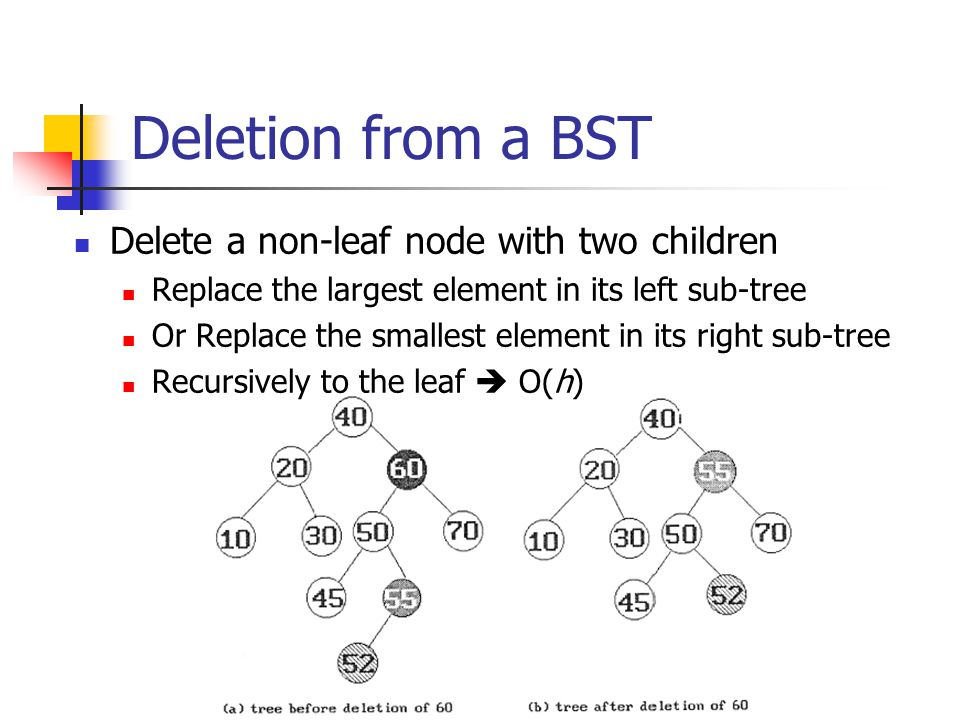 Deletion from a BST Delete a non-leaf node with two children