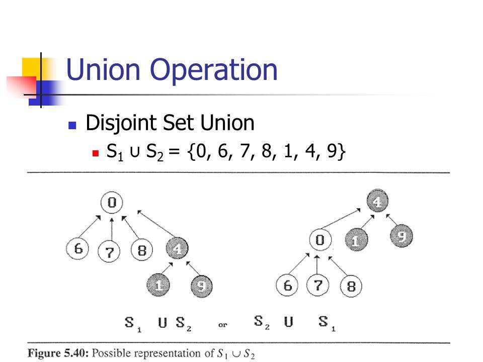 Union Operation Disjoint Set Union S1 ∪ S2 = {0, 6, 7, 8, 1, 4, 9}