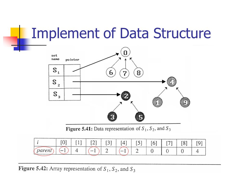 Implement of Data Structure
