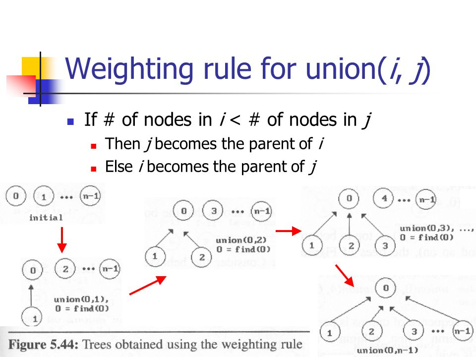 Weighting rule for union(i, j)