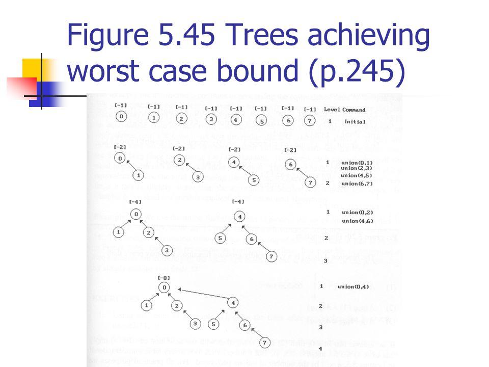 Figure 5.45 Trees achieving worst case bound (p.245)
