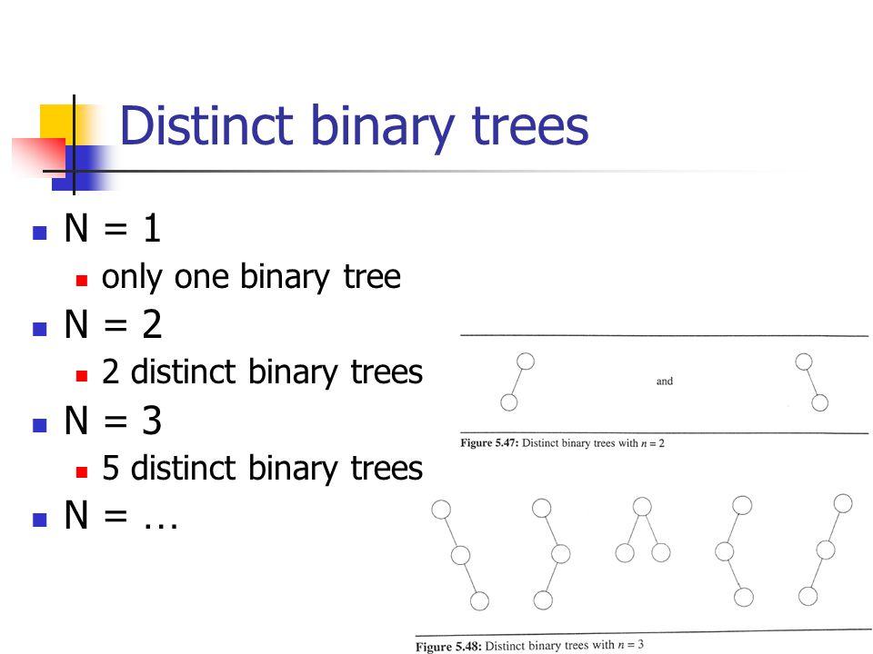 Distinct binary trees N = 1 N = 2 N = 3 N = … only one binary tree