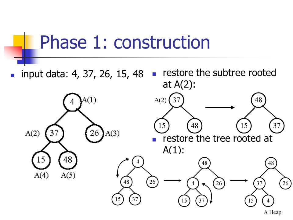 Phase 1: construction restore the subtree rooted at A(2):