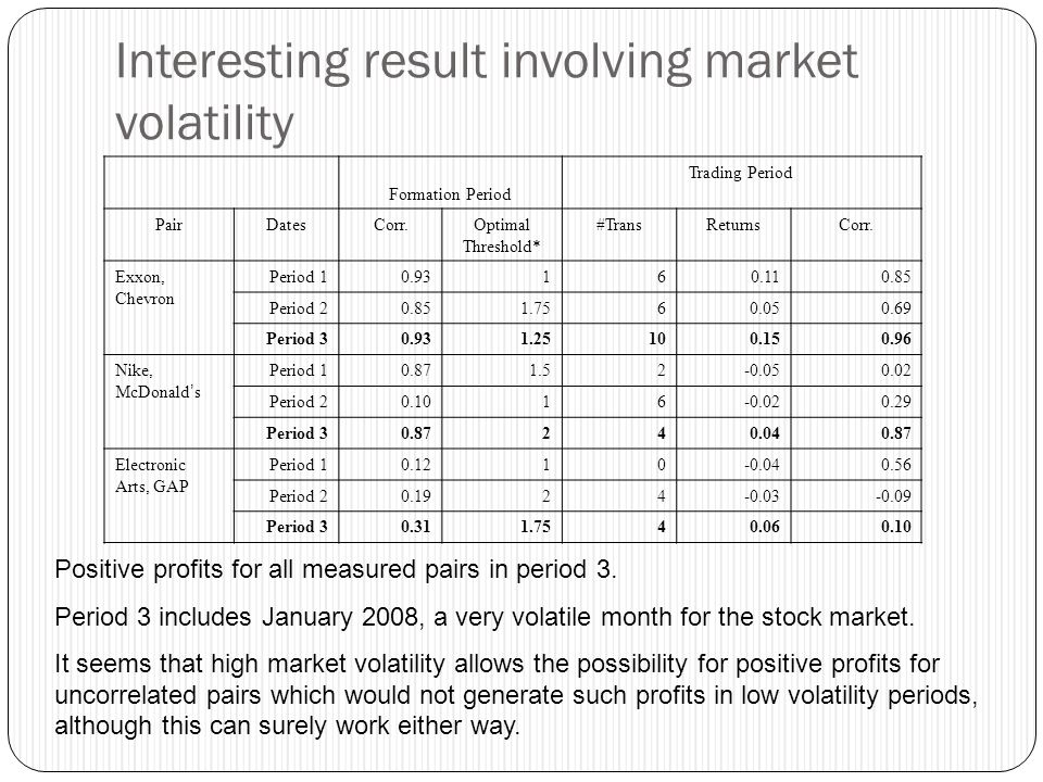 Interesting result involving market volatility