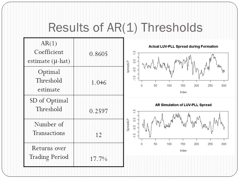 Results of AR(1) Thresholds