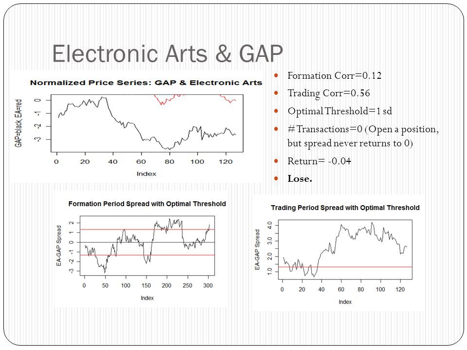 Electronic Arts & GAP Formation Corr=0.12 Trading Corr=0.56