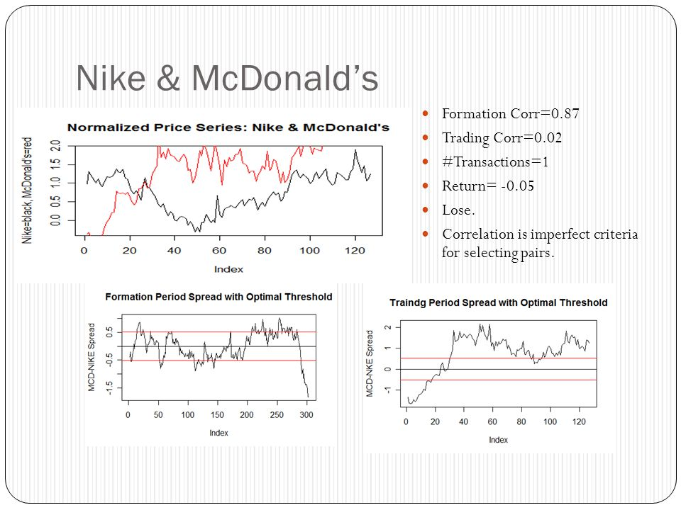 Nike & McDonald's Formation Corr=0.87 Trading Corr=0.02