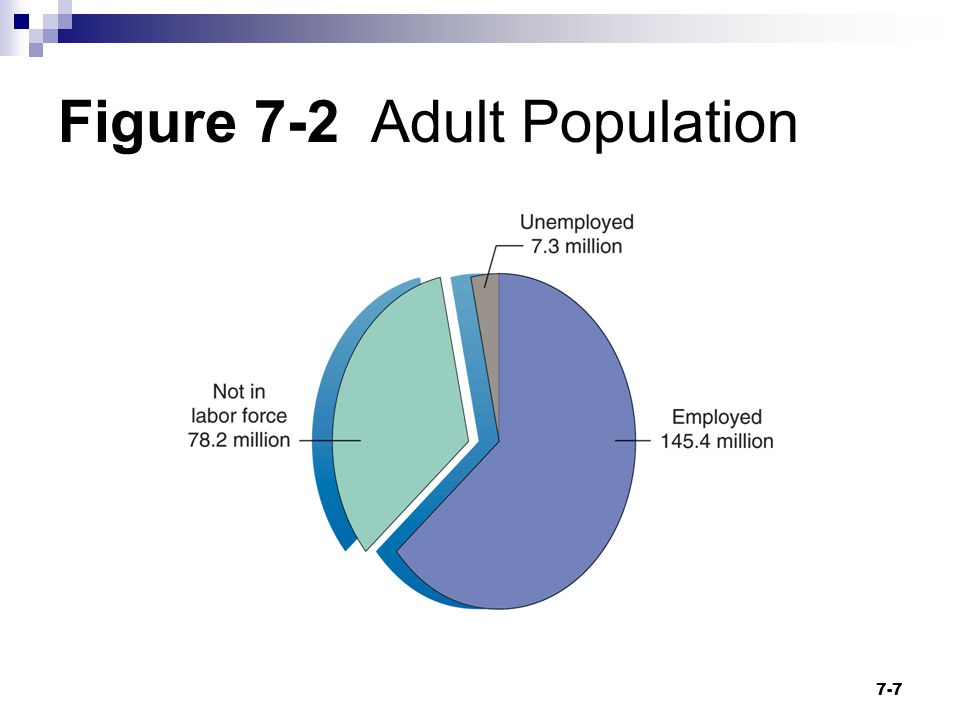 Figure 7-2 Adult Population