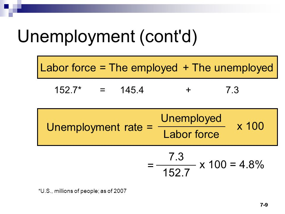Unemployment (cont d) Labor force = The employed + The unemployed