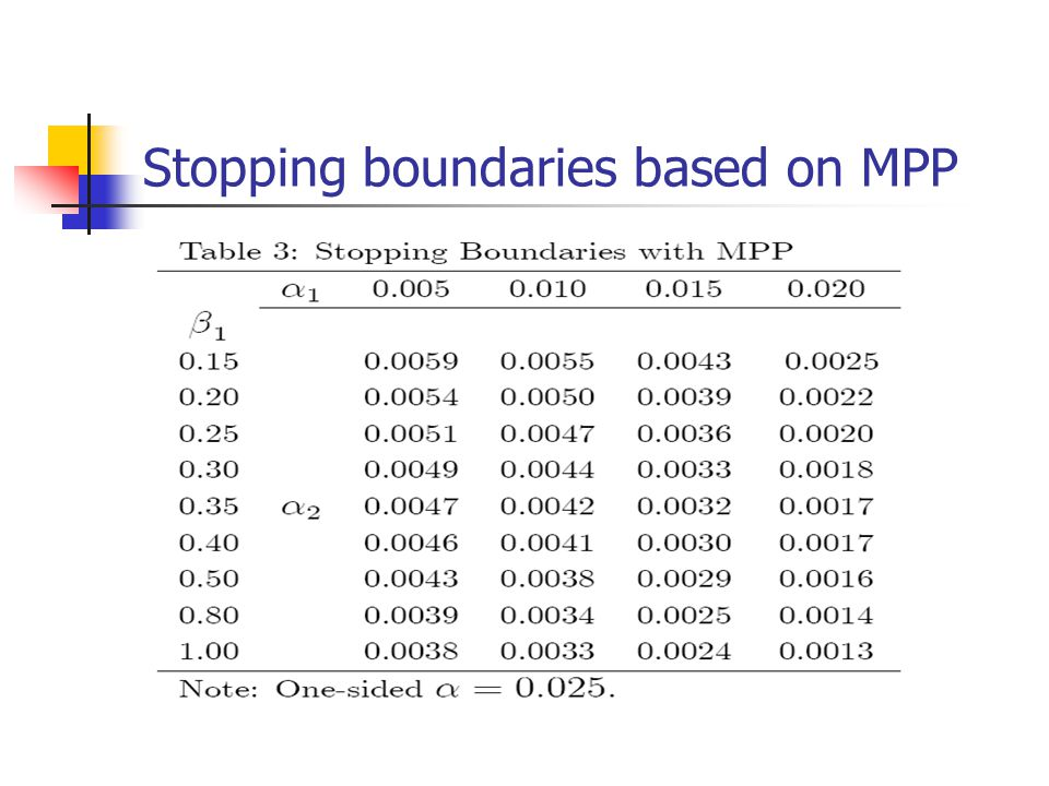 Stopping boundaries based on MPP