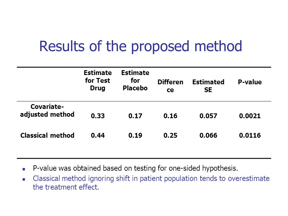 Results of the proposed method