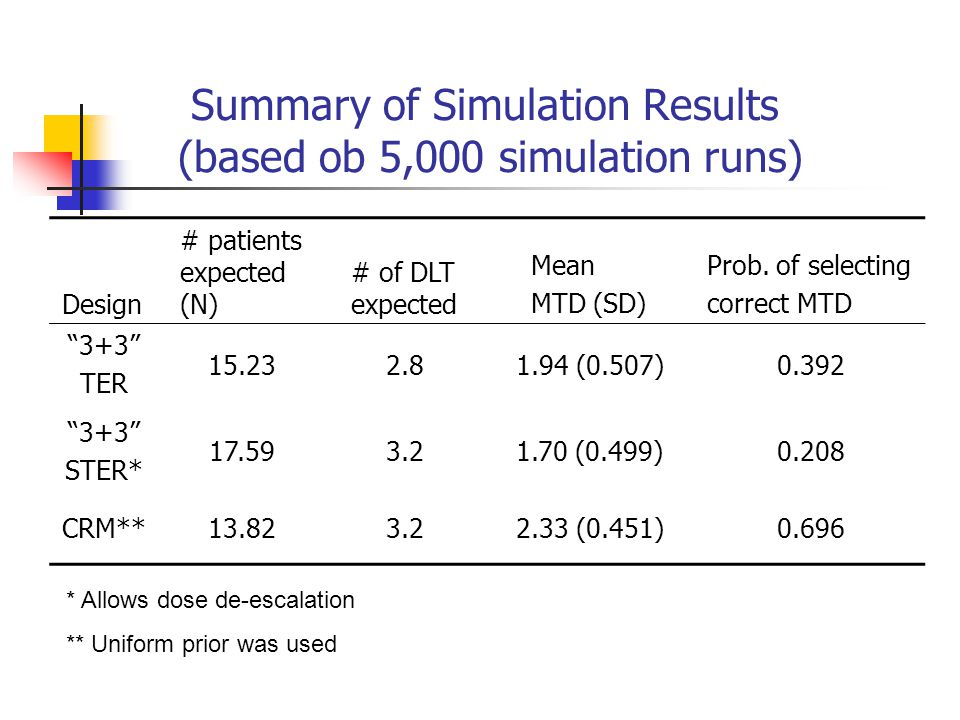 Summary of Simulation Results (based ob 5,000 simulation runs)