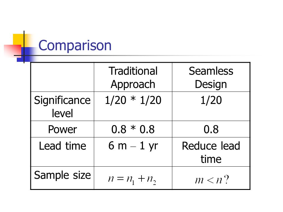 Comparison Traditional Approach Seamless Design Significance level