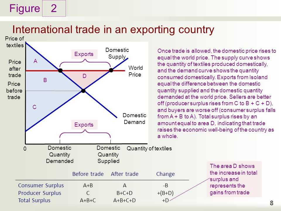 International trade in an exporting country