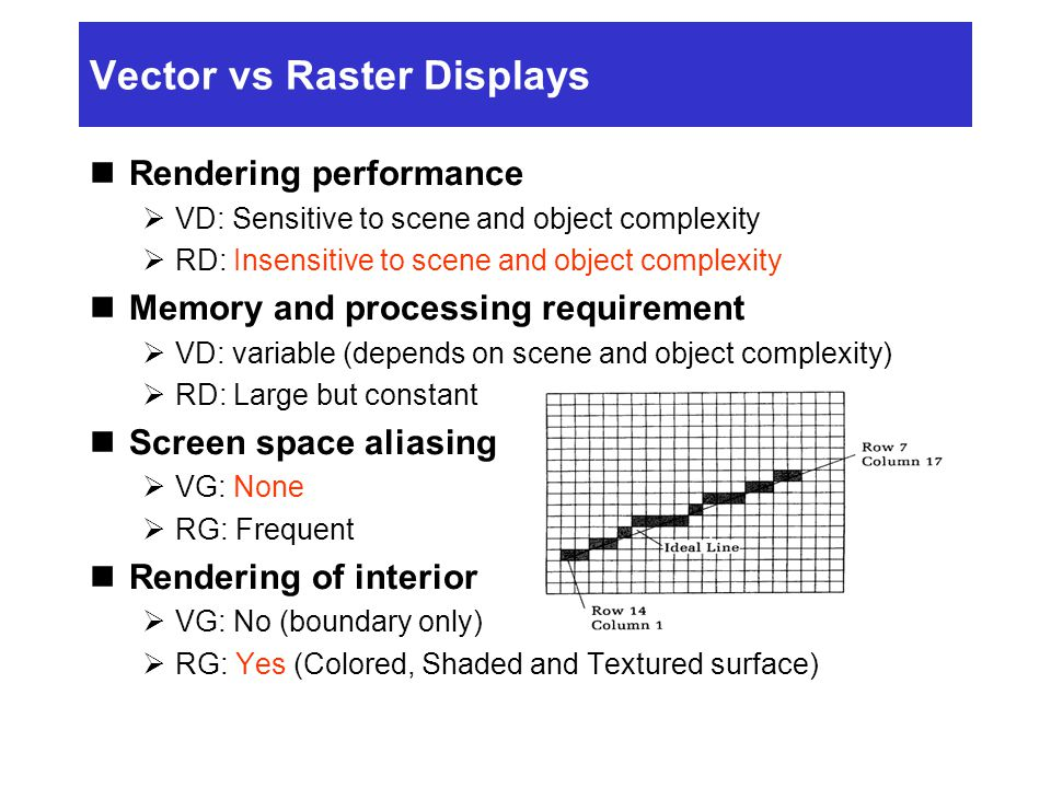 Vector vs Raster Displays