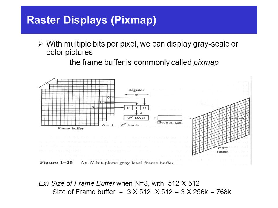 Raster Displays (Pixmap)