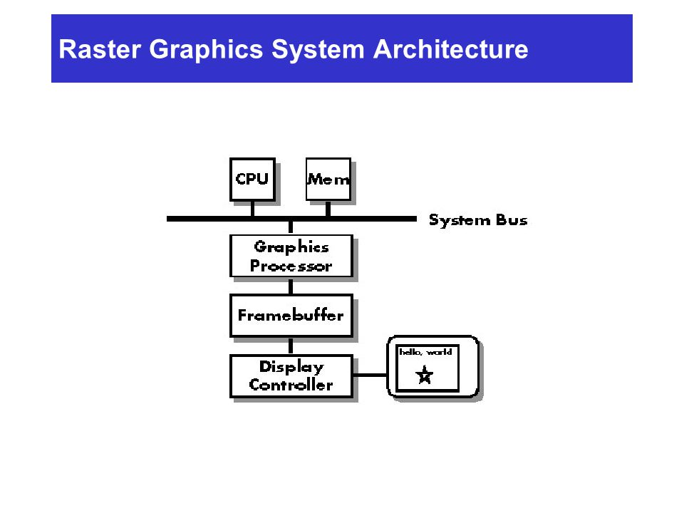 Raster Graphics System Architecture