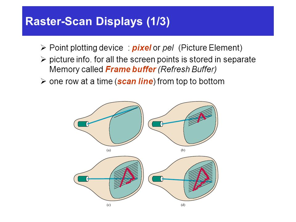 Raster-Scan Displays (1/3)