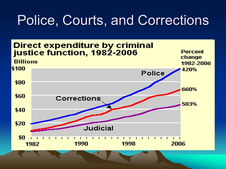Police, Courts, and Corrections