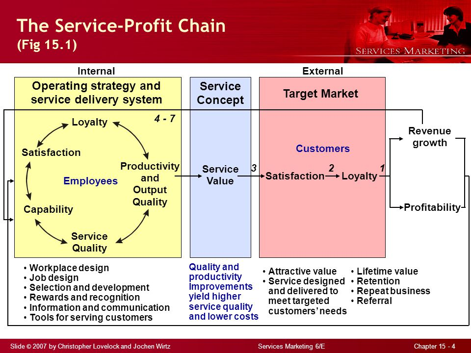 The Service-Profit Chain (Fig 15.1)
