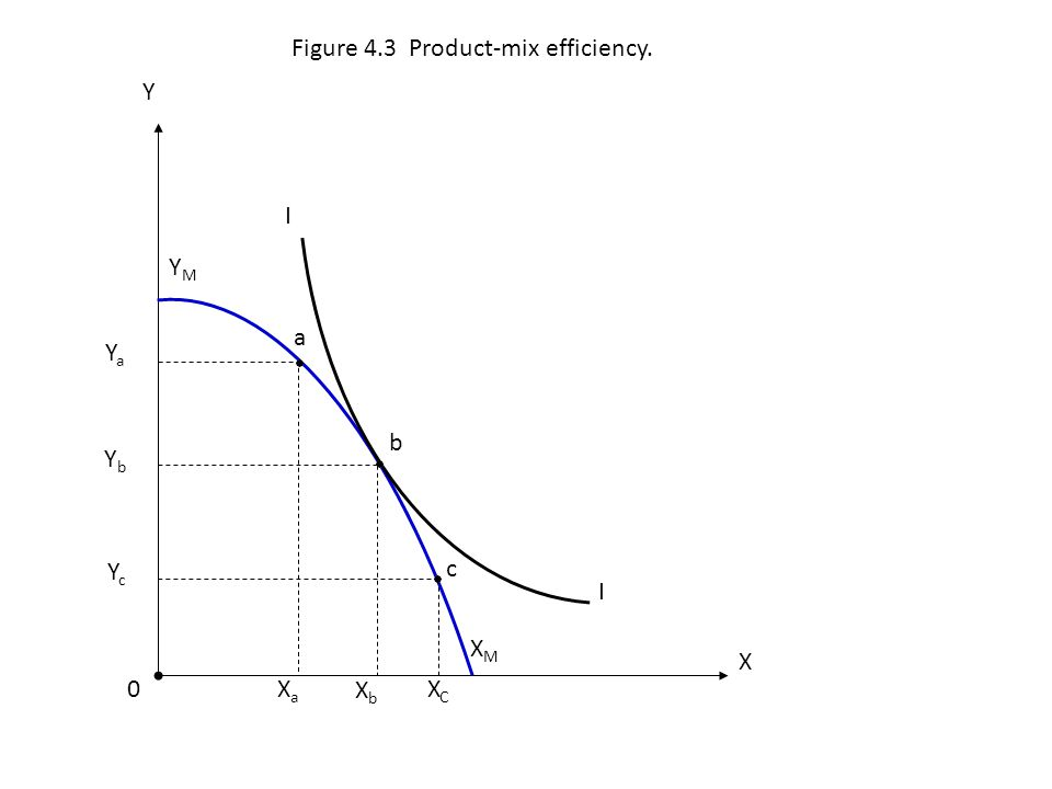 Figure 4.3 Product-mix efficiency.