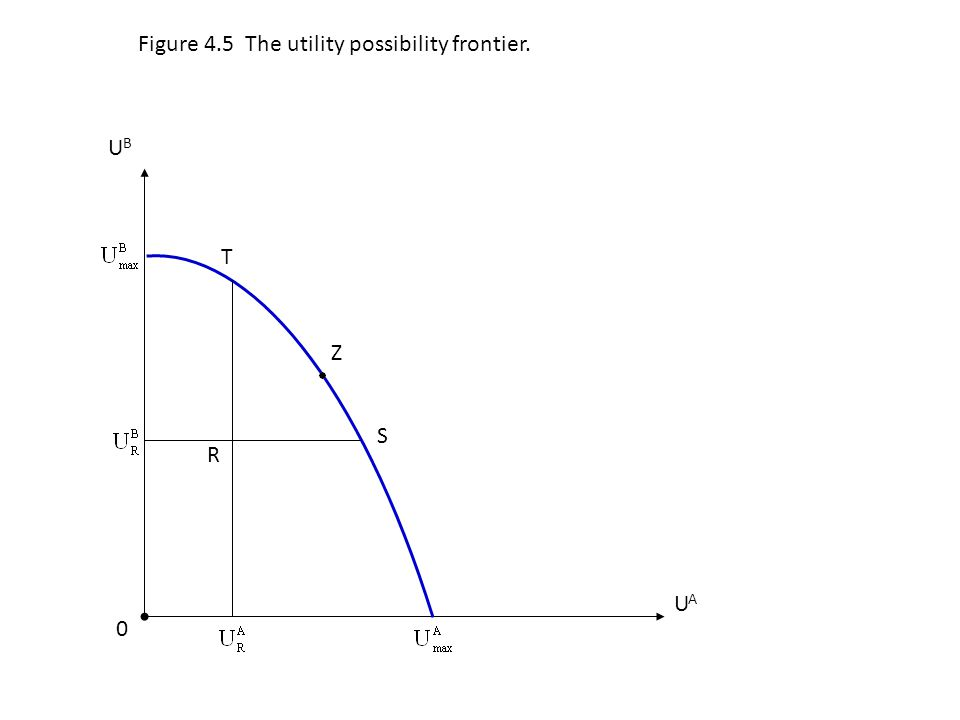 Figure 4.5 The utility possibility frontier.