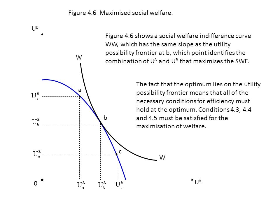 Figure 4.6 Maximised social welfare.