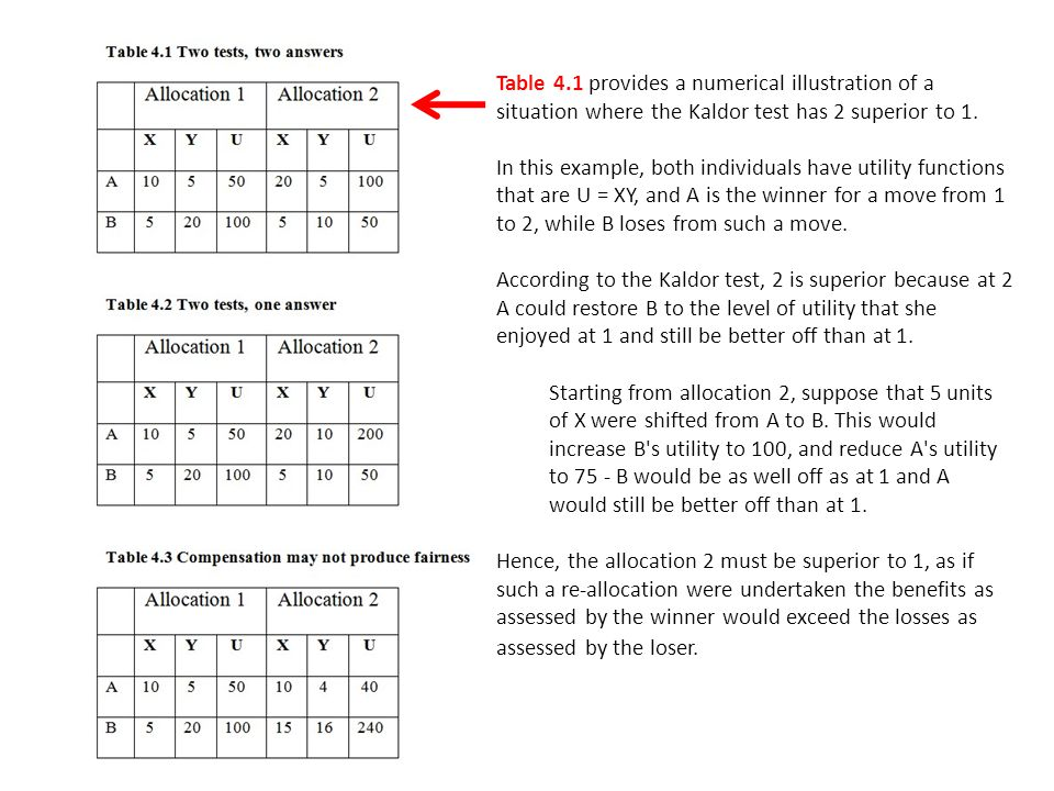Table 4.1 provides a numerical illustration of a situation where the Kaldor test has 2 superior to 1.