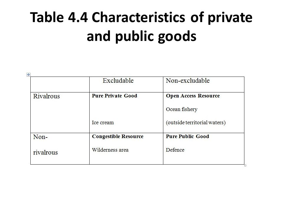 Table 4.4 Characteristics of private and public goods