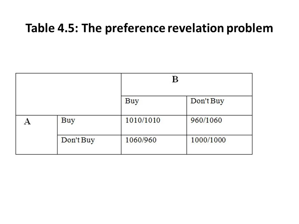 Table 4.5: The preference revelation problem