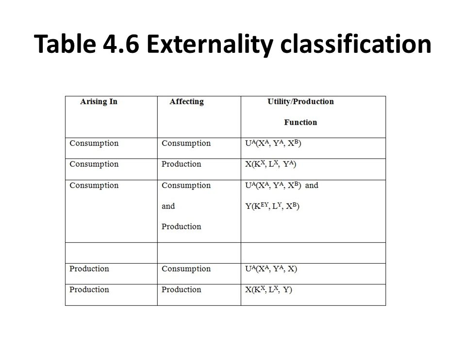 Table 4.6 Externality classification