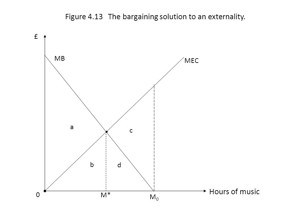 Figure 4.13 The bargaining solution to an externality.