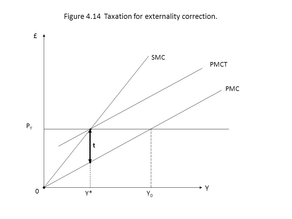 Figure 4.14 Taxation for externality correction.