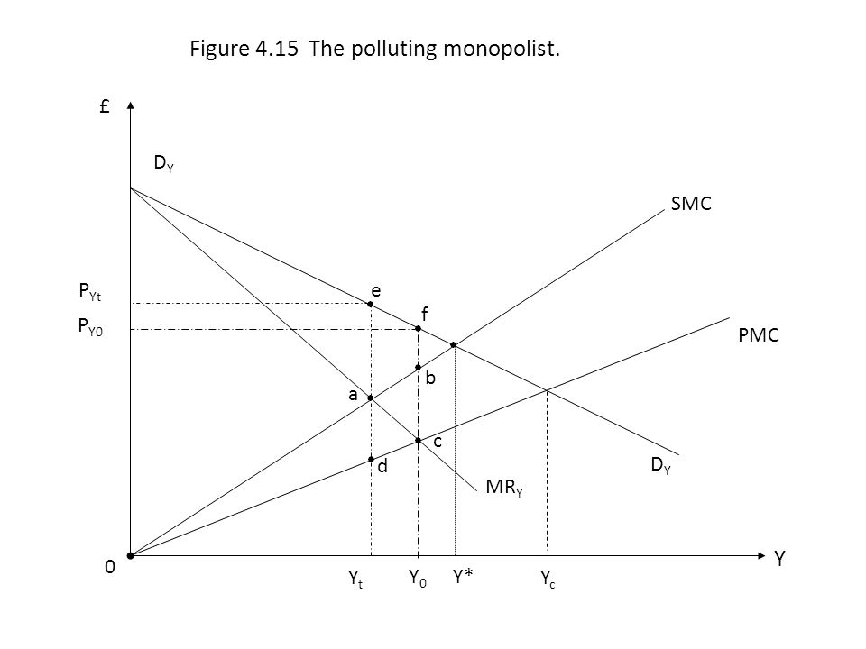Figure 4.15 The polluting monopolist.