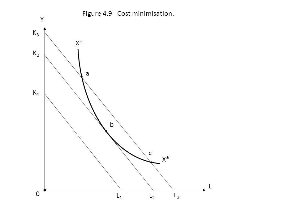 Figure 4.9 Cost minimisation.