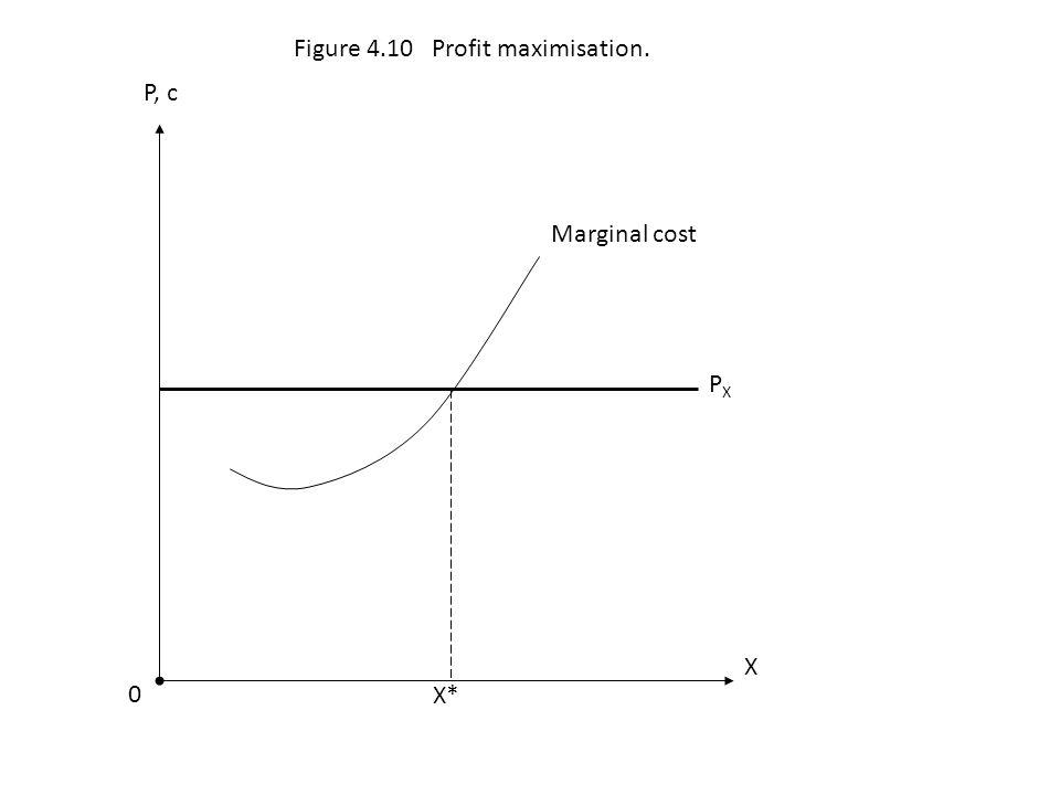 Figure 4.10 Profit maximisation.