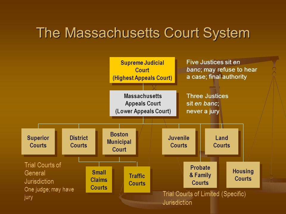 The Massachusetts Court System