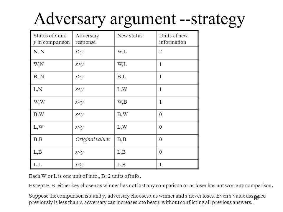 Adversary argument --strategy