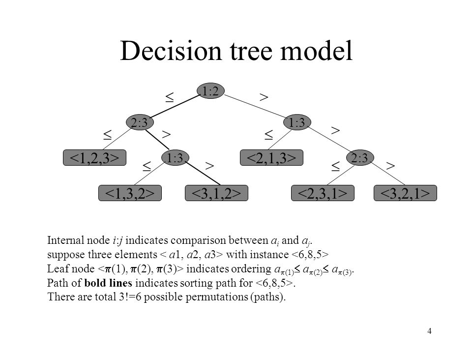 Decision tree model  > >  >  <1,2,3> <2,1,3> 